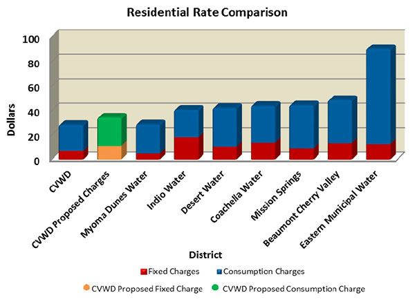 Residential Rate Comparison